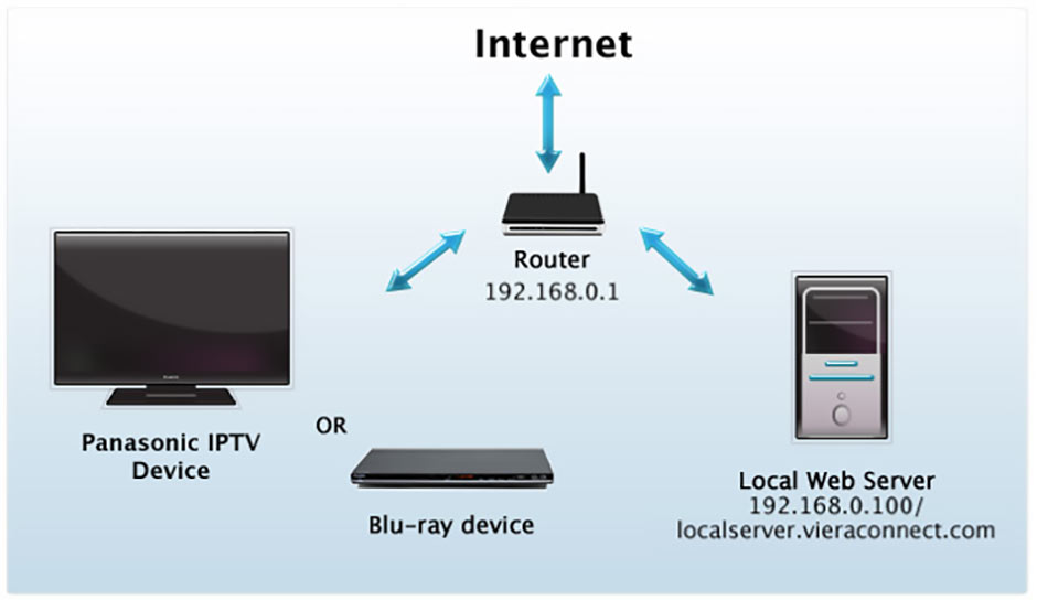 Panasonic VIERA Connect Development